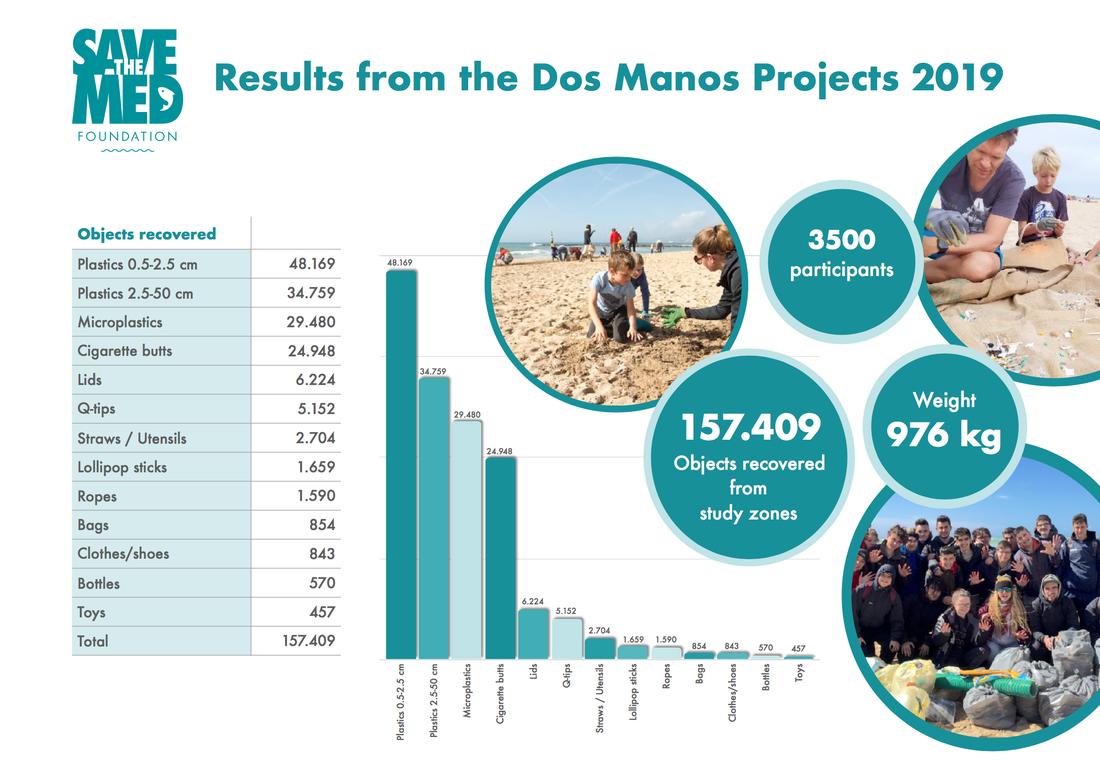 Beach clean results 2019